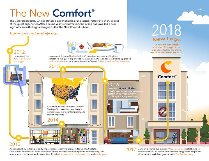 Comfort Inn finished art